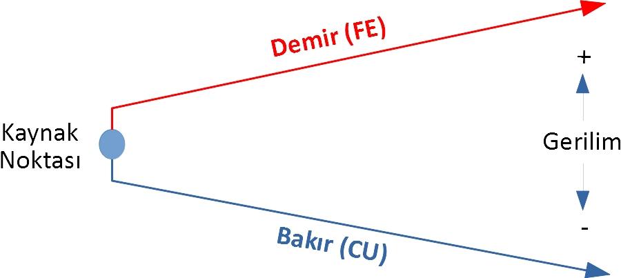 termokupl çalışma prensibi