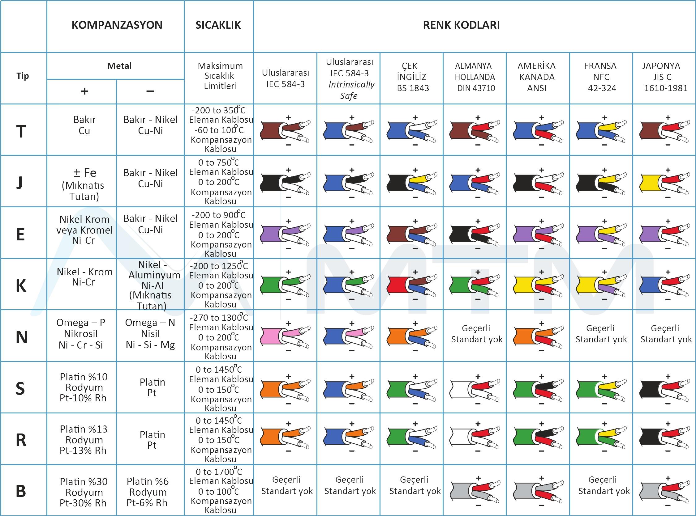 Termokupl Kablosu Renk Kodları